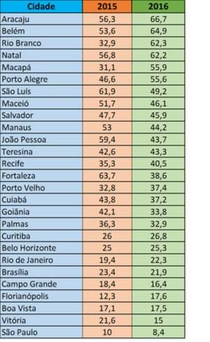 Qual a melhor região do Brasil? - Página 6 Images?q=tbn:ANd9GcSV135lfnmewItM44hT29s7SHoQQ6qkFUdssg&usqp=CAU