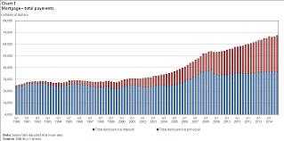 Principal Vs Interest Mortgage Chart Household Debt Service Ratio Interest And Principal