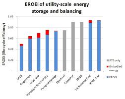 Eroei Chart The Eroei Of Energy Balancing Ococarbon