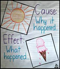 cause and effect visual 12 cause and effect lesson plans youll love weareteachers