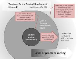 Scaffolding Definition Vygotsky Ictlogy Ict4d Blog Personal Learning Environments And