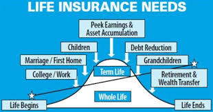 Full Life Insurance Quotes