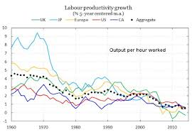 Economic Trends And Productivity Growth Decline In America Ipwatchdog Com Patents Patent Law