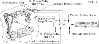 "vvt p0011 old p1349 camshaft position ""a"" −timing over − advanced or system performance bank 1 camshaft timin g actuator"