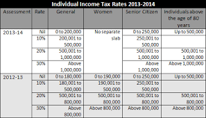 Individual Income Tax Rates And Deductions In India India