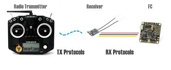 rc tx rx protocols explained pwm ppm sbus dsm2 dsmx sumd some of the rx protocols are universal across different brands of rf equipment but some can be exclusive to certain brands