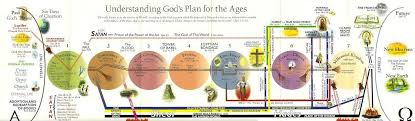 Plan Of The Ages Chart Gods Plan Of Ages