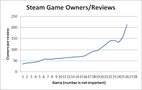 Steam Game Sales Charts Grey Alien Games Blog Archive How To Estimate How Many