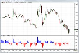 Chartmill Value Indicator Rtx Linn Software