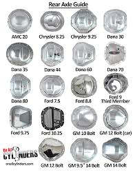 Differential Identification Chart Axle Id A Quick Guide To Identifying Common Rear Axles