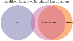 Pants Venn Diagram Magnificent Bastard Jeans