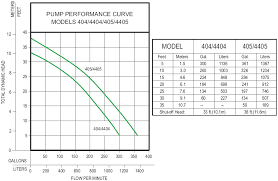 zoeller automatic and manual submersible sewage sump pumps view performance curve · view specifications