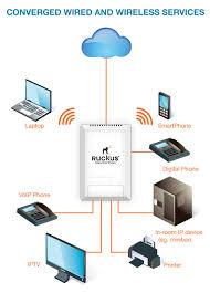 ruckus wireless rkus stock message board investorshub ruckus mobile apps