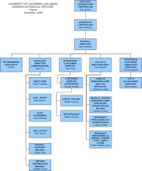 Perspicuous Customer Service Organizational Chart Customer