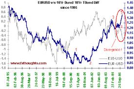 Us Dollar Vs Euro Historical Chart 30 Rare Euro To Dollar Yearly Chart