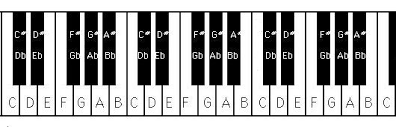 Piano Note Chart Free Piano Notes Chart