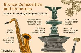 Bronze Hardness Chart Composition And Properties Of Bronze