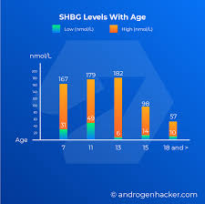 Shbg Levels Chart 10 Simple Ways To Lower Shbg 9 Is Fake News Androgenhacker