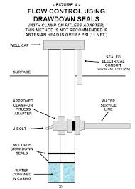 3 wire well pump wiring diagram wiring diagram 4 Wire Well Pump Wiring Diagram electric furnace wiring diagram source how to wire a thermostat wiring diagram for a 4 wire deep well pump
