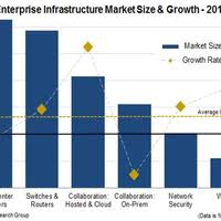 Hardware Size Chart Despite Cloud It Infrastructure Hardware Spending Was Up In