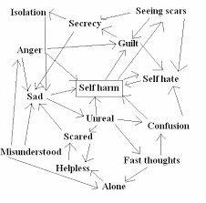 self harm lions wellness self harm