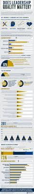 318 Best Leadership Images On Pinterest Leadership Development
