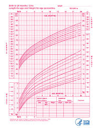 Meticulous Child Height Chart Girl Child Height Weight Chart