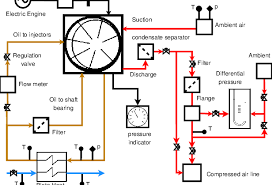 Compressed Air Flow Chart Process Flow Diagram Of The Experimental Rig Download