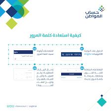 وقت نزول حساب المواطن رابط أهلية الدفعة 38 والتسجيل للدفعات والحاسبة  التقديرية - إقرأ نيوز