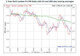 Kitco Gold Charts Gold And Silver Kitco Price Charts
