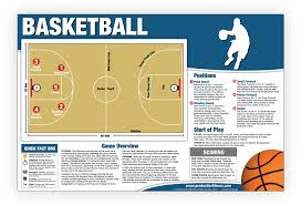 How To Chart A Football Game Basketball Chart Poster Educational How To Play Basketball