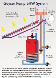 Heated Water Pump A Self Pumped Solar Hot Water System Home Power Magazine