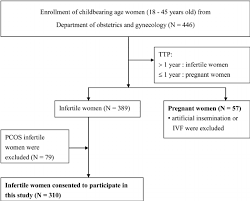 Flow Chart Of Recruiting Eligible Childbearing Age Women Of