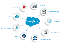 top sforce interview questions and answers for  various sforce cloud services sforce interview questions