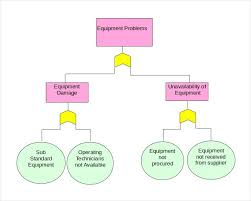 Decision Tree Diagram For Not Free Sample Template Top Templates ...