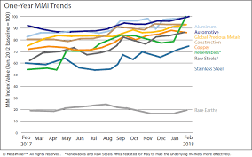 Monthly Report Price Index Trends February 2018 Steel