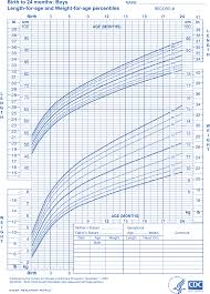 Newborn Baby Growth Chart Download Newborn Baby Height Weight Growth Chart For Free