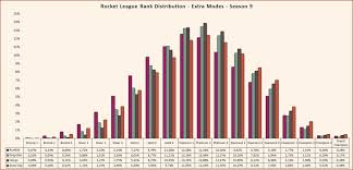 Rocket League Seasonal Rank Distribution And Percentage Of