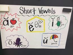 Short Vowel Anchor Charts Google Search Kindergarten
