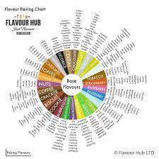 Vape Wild Diy Chart Flavour Pairing Chart For E Liquid Mixing One Of The