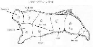 Veal Meat Chart Beef And Veal Bng Hotel Management Kolkata