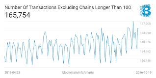3 Bitcoin Charts Explained Plus Our Chart Export Feature