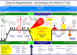 Dispensation Of Grace Chart Times And Dispensations Grace Bible Church Community Bible