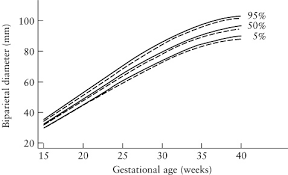 Bpd Fl Ac Hc Chart In Cm Sex Specific Antenatal Reference Growth Charts For