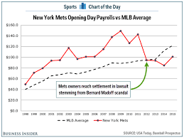 Chart How The Mets Payroll Has Changed Since The Bernie