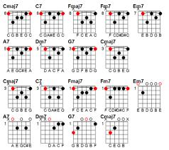 Jazz Chord Progression Practice In 2019 Jazz Guitar Chords