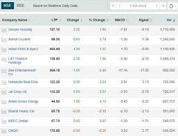 Indiabulls Technical Charts Stocks To Buy Nbcc Dhfl All Zee Ongc Among 234 Stocks