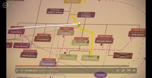 Dwight Schrute Org Chart Faithful Dunder Mifflin Organizational Chart 2019