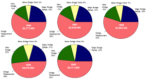 Federal Bridge Chart Obligation Of Federal Funds For Bridge Projects Underway By