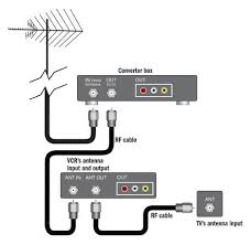 the digital tv transition converter box connections